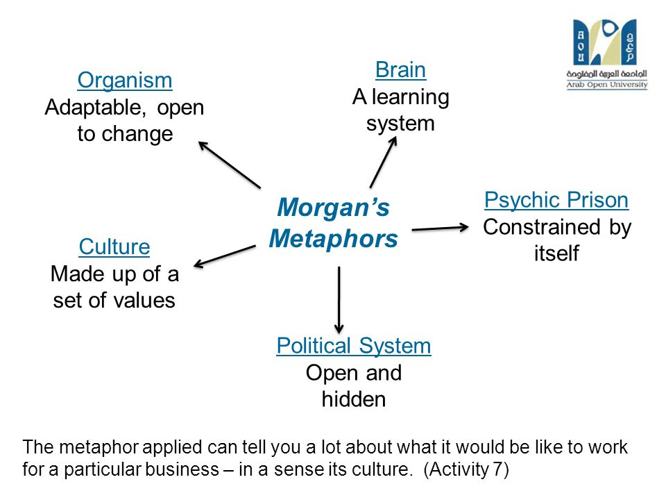 organizations as political systems metaphor Metaphor basically is the result of each individual imagination, of what an individual notices the most or wants to emphasise the most different individuals can thus represent the same phenomenon having recourse to different metaphors according to the different viewpoint.